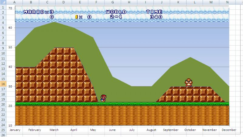 My plea to the games industry. Embrace gamification and get involved. (ARTICLES) - 99 mario chart