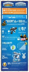 SKYLANDERS FIGURES OUTSOLD ALL OTHER ACTION-FIGURE PROPERTIES IN U.S. AND EUROPE YEAR-TO-DATE IN 2013