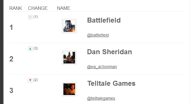 Second release of the Video Game Social Leaderboard - leaderboard 2