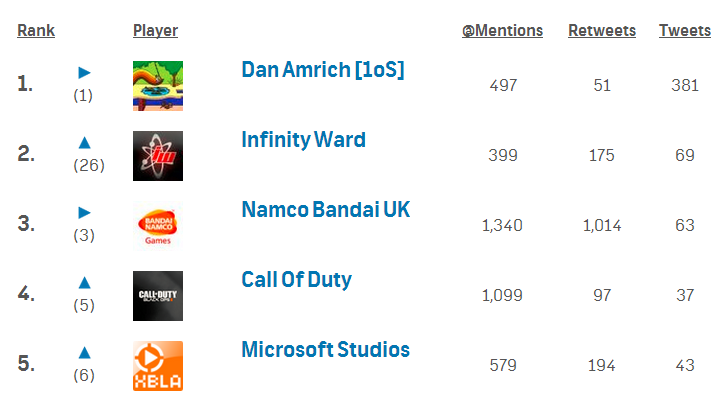 Video Game People Social Activity Leaderboard for 12/11/13 - 121113 leaderboard1
